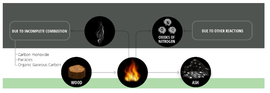 Domestic Biomass Chemistry